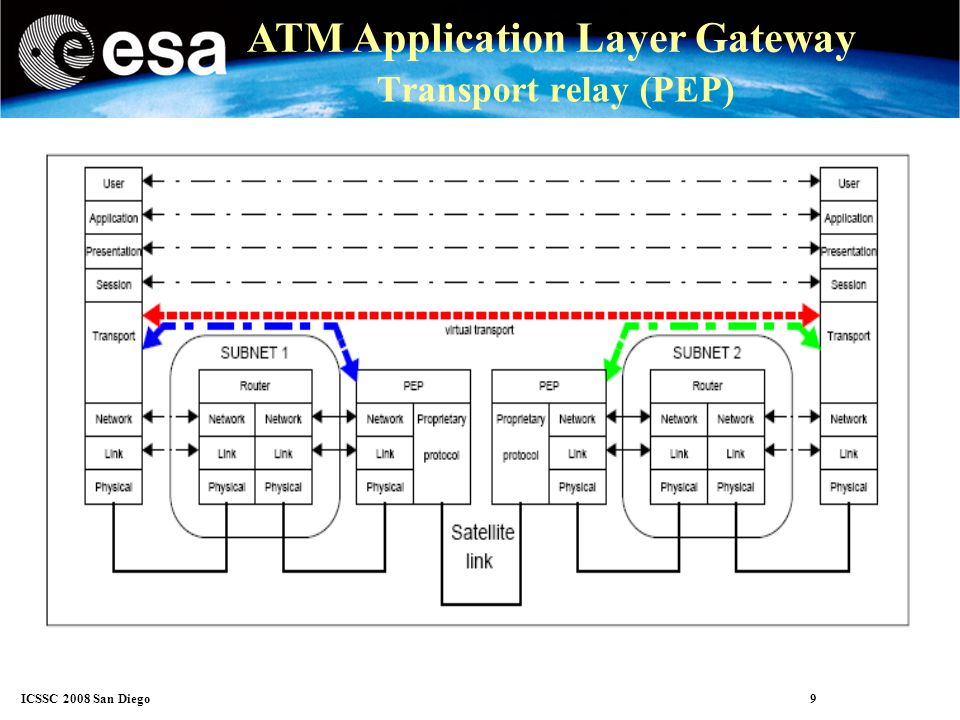 ICSSC 2008 San Diego 9 ATM Application Layer Gateway Transport relay (PEP)