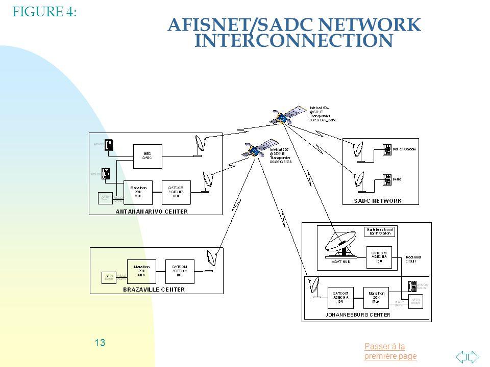 Passer à la première page 13 AFISNET/SADC NETWORK INTERCONNECTION FIGURE 4: