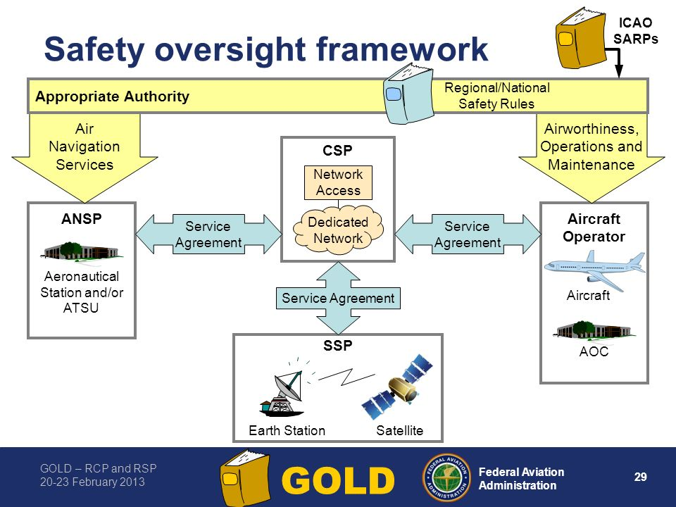 GOLD – RCP and RSP 20-23 February 2013 29 Federal Aviation Administration GOLD ANSP Aeronautical Station and/or ATSU CSP SSP Service Agreement Service