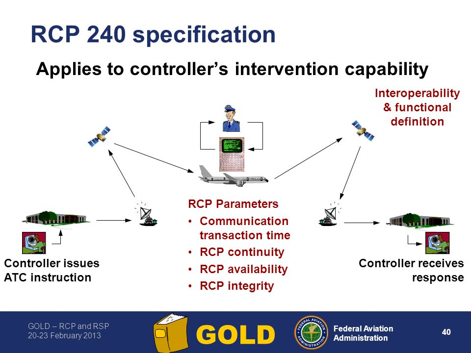 GOLD – RCP and RSP 20-23 February 2013 40 Federal Aviation Administration GOLD RCP 240 specification Applies to controllers intervention capability Co