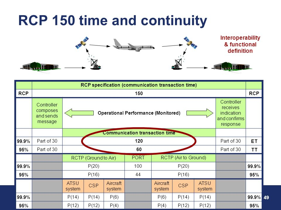 GOLD – RCP and RSP 20-23 February 2013 49 Federal Aviation Administration GOLD RCP 150 time and continuity RCP specification (communication transaction time) RCP150RCP Controller composes and sends message Operational Performance (Monitored) Controller receives indication and confirms response Communication transaction time 99.9%Part of 30120Part of 30ET 95%Part of 3060Part of 30TT RCTP (Ground to Air)PORTRCTP (Air to Ground) 99.9%P(20)100P(20)99.9% 95%P(16)44P(16)95% ATSU system CSP Aircraft system CSP ATSU system 99.9%P(14) P(6) P(14) 99.9% 95%P(12) P(4) P(12) 95% Interoperability & functional definition