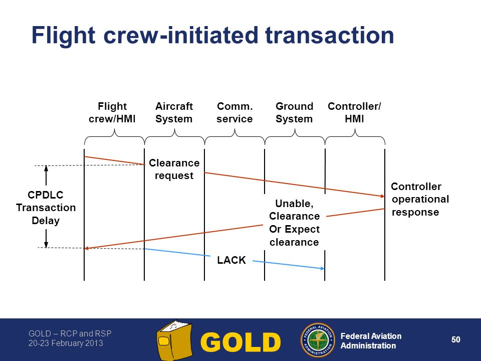 GOLD – RCP and RSP 20-23 February 2013 50 Federal Aviation Administration GOLD Aircraft System Flight crew/HMI Comm. service Controller/ HMI Ground Sy