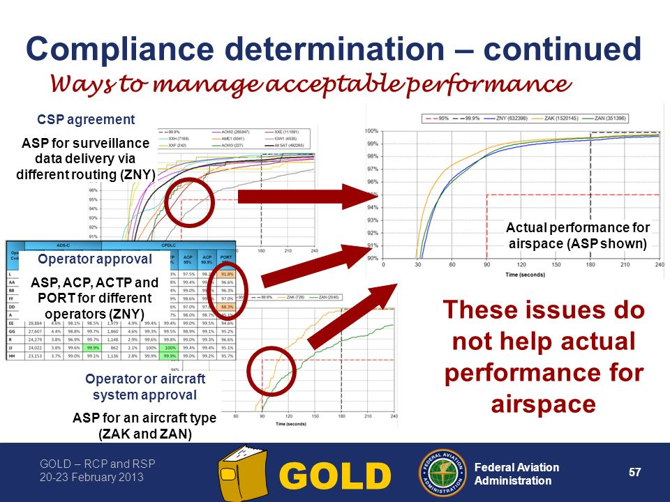 GOLD – RCP and RSP 20-23 February 2013 57 Federal Aviation Administration GOLD Compliance determination – continued Ways to manage acceptable performance Operator or aircraft system approval ASP for an aircraft type (ZAK and ZAN) CSP agreement ASP for surveillance data delivery via different routing (ZNY) Actual performance for airspace (ASP shown) Operator approval ASP, ACP, ACTP and PORT for different operators (ZNY) These issues do not help actual performance for airspace
