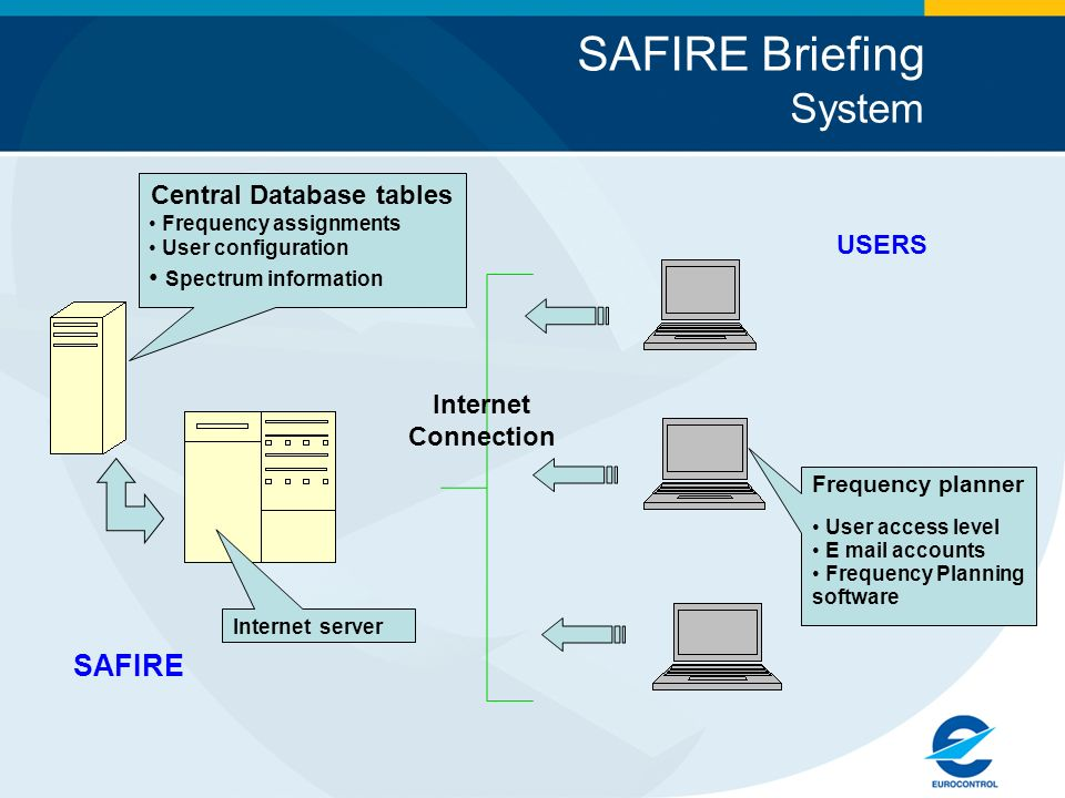SAFIRE Briefing System SAFIRE Central Database tables Frequency assignments User configuration Spectrum information Internet server Frequency planner User access level E mail accounts Frequency Planning software USERS Internet Connection