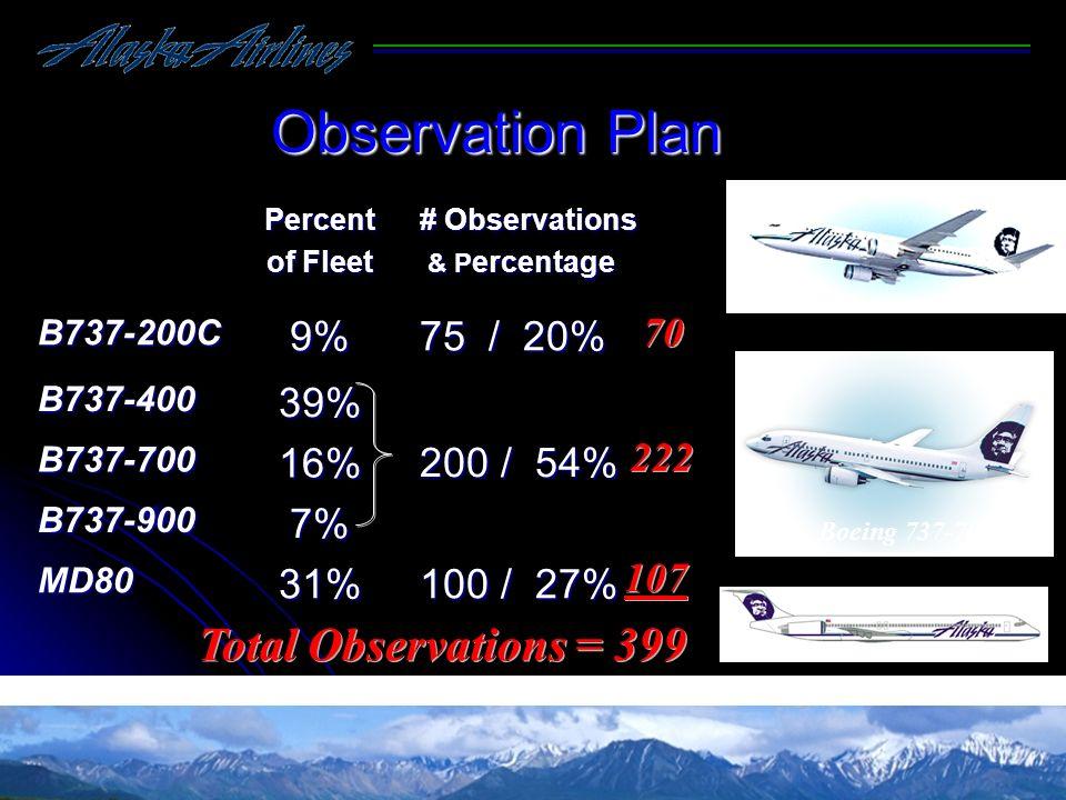 Boeing 737-700 Observation Plan Percent of Fleet # Observations & P ercentage & P ercentageB737-200C9% 75 / 20% B737-40039% 200 / 54% B737-70016% B737