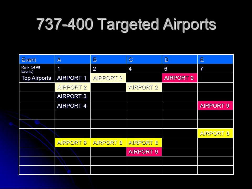 737-400 Targeted Airports AIRPORT 9 AIRPORT 8 AIRPORT 9 AIRPORT 4 AIRPORT 3 AIRPORT 2 AIRPORT 9 AIRPORT 2 AIRPORT 1 Top Airports 76421 Rank (of All Ev