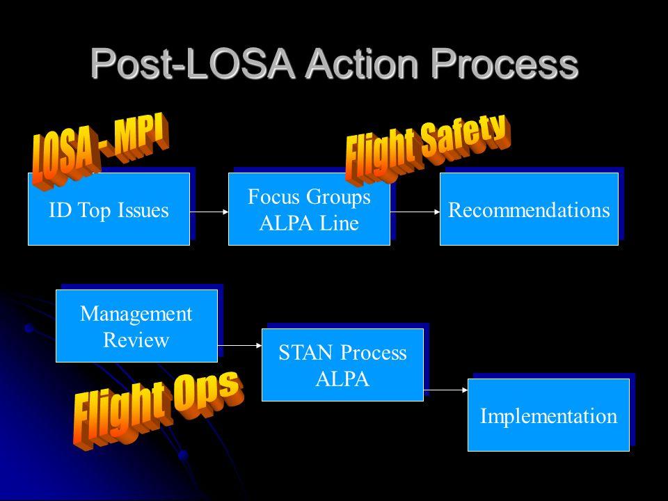 Post-LOSA Action Process Focus Groups ALPA Line Focus Groups ALPA Line Recommendations Management Review Management Review STAN Process ALPA STAN Proc