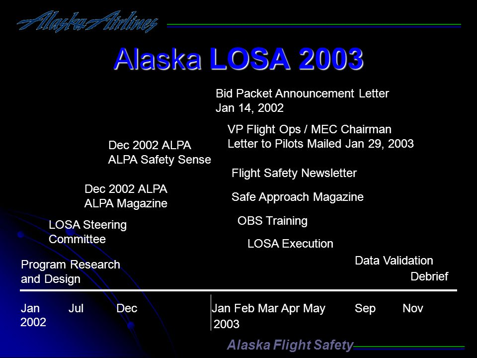Alaska LOSA 2003 Program Research and Design LOSA Steering Committee Dec 2002 ALPA ALPA Magazine Dec 2002 ALPA ALPA Safety Sense VP Flight Ops / MEC C