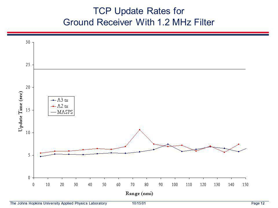 The Johns Hopkins University Applied Physics LaboratoryPage 1210/15/01 TCP Update Rates for Ground Receiver With 1.2 MHz Filter