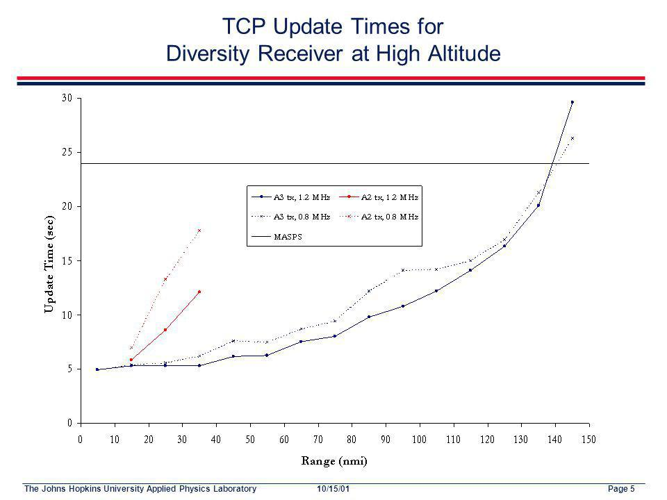 The Johns Hopkins University Applied Physics LaboratoryPage 510/15/01 TCP Update Times for Diversity Receiver at High Altitude