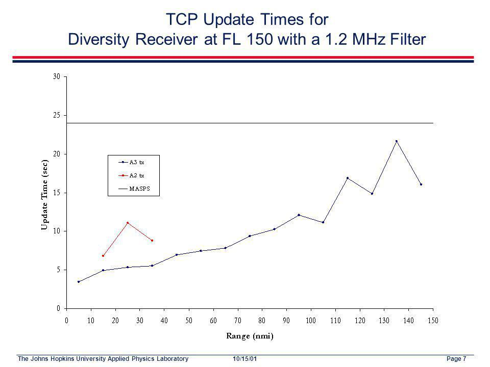 The Johns Hopkins University Applied Physics LaboratoryPage 710/15/01 TCP Update Times for Diversity Receiver at FL 150 with a 1.2 MHz Filter
