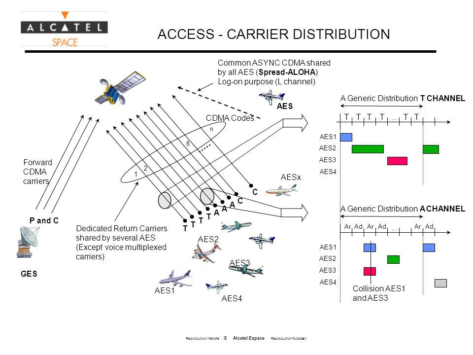 Reproduction interdite © Alcatel Espace Reproduction forbidden ACCESS - CARRIER DISTRIBUTION Forward CDMA carriers GES A Generic Distribution T CHANNEL TTTTT...T AES2 AES3 AES4 AES1 A Generic Distribution A CHANNEL Ad Ar Ad...