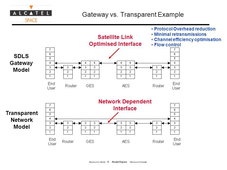 Reproduction interdite © Alcatel Espace Reproduction forbidden Gateway vs. Transparent Example SDLS Gateway Model Transparent Network Model Satellite