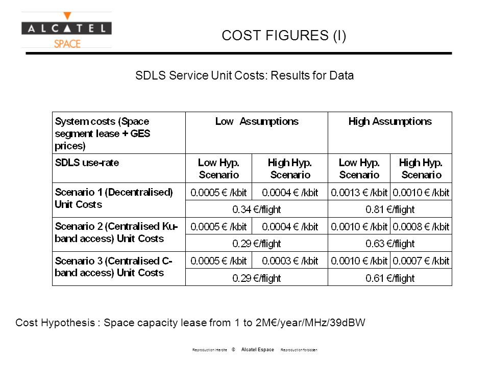 Reproduction interdite © Alcatel Espace Reproduction forbidden COST FIGURES (I) SDLS Service Unit Costs: Results for Data Cost Hypothesis : Space capacity lease from 1 to 2M/year/MHz/39dBW