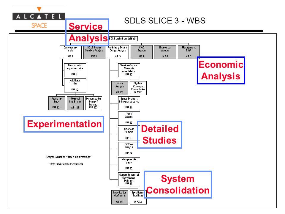 Reproduction interdite © Alcatel Espace Reproduction forbidden SDLS SLICE 3 - WBS Experimentation Service Analysis Detailed Studies Economic Analysis