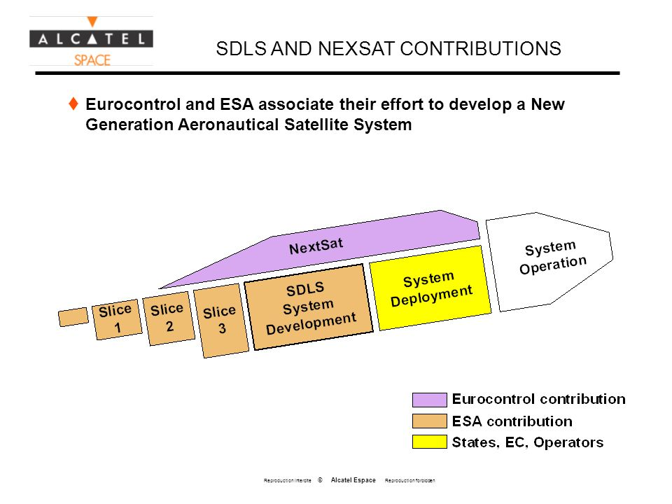 Reproduction interdite © Alcatel Espace Reproduction forbidden SDLS AND NEXSAT CONTRIBUTIONS Eurocontrol and ESA associate their effort to develop a New Generation Aeronautical Satellite System