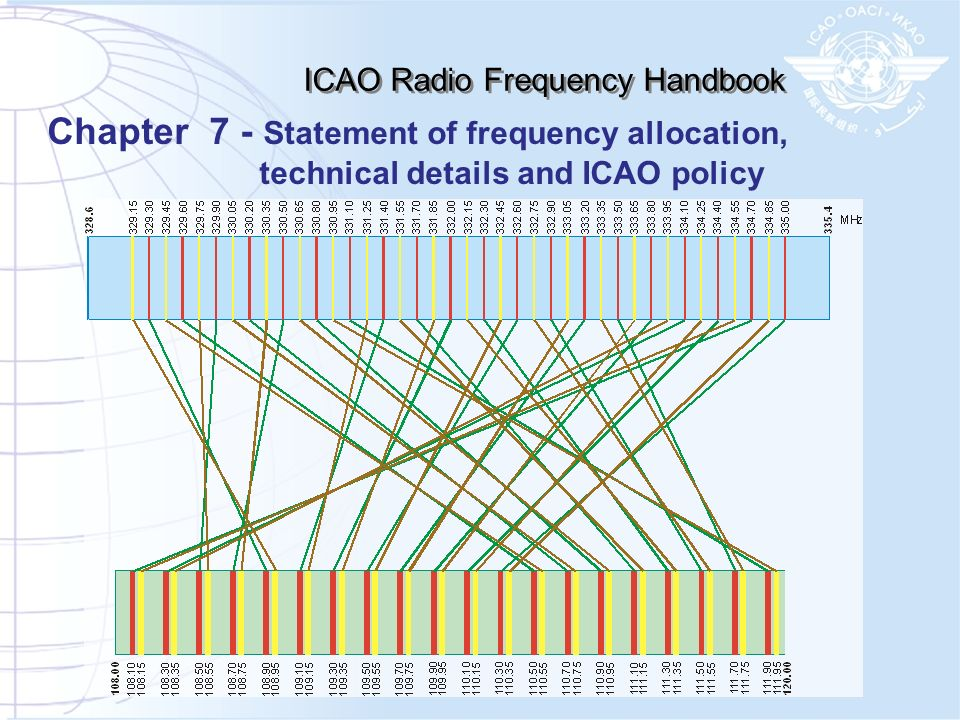 ICAO Radio Frequency Handbook Chapter 7 - Statement of frequency allocation, technical details and ICAO policy