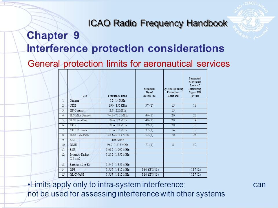 General protection limits for aeronautical services Limits apply only to intra-system interference; can not be used for assessing interference with ot