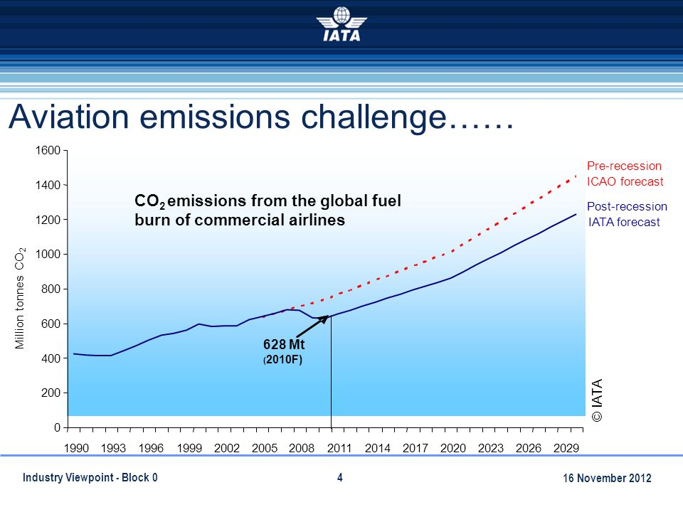 Industry Viewpoint - Block 04 Aviation emissions challenge…… 16 November 2012
