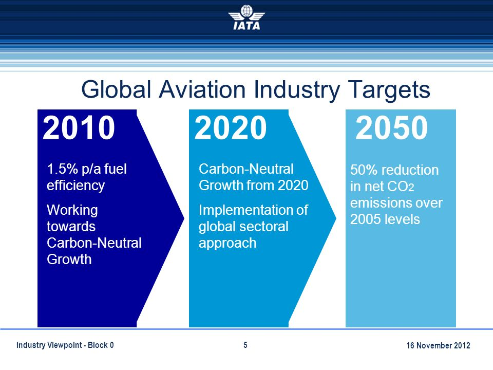Global Aviation Industry Targets % p/a fuel efficiency Working towards Carbon-Neutral Growth Carbon-Neutral Growth from 2020 Implementation of global sectoral approach 50% reduction in net CO 2 emissions over 2005 levels Industry Viewpoint - Block November 2012