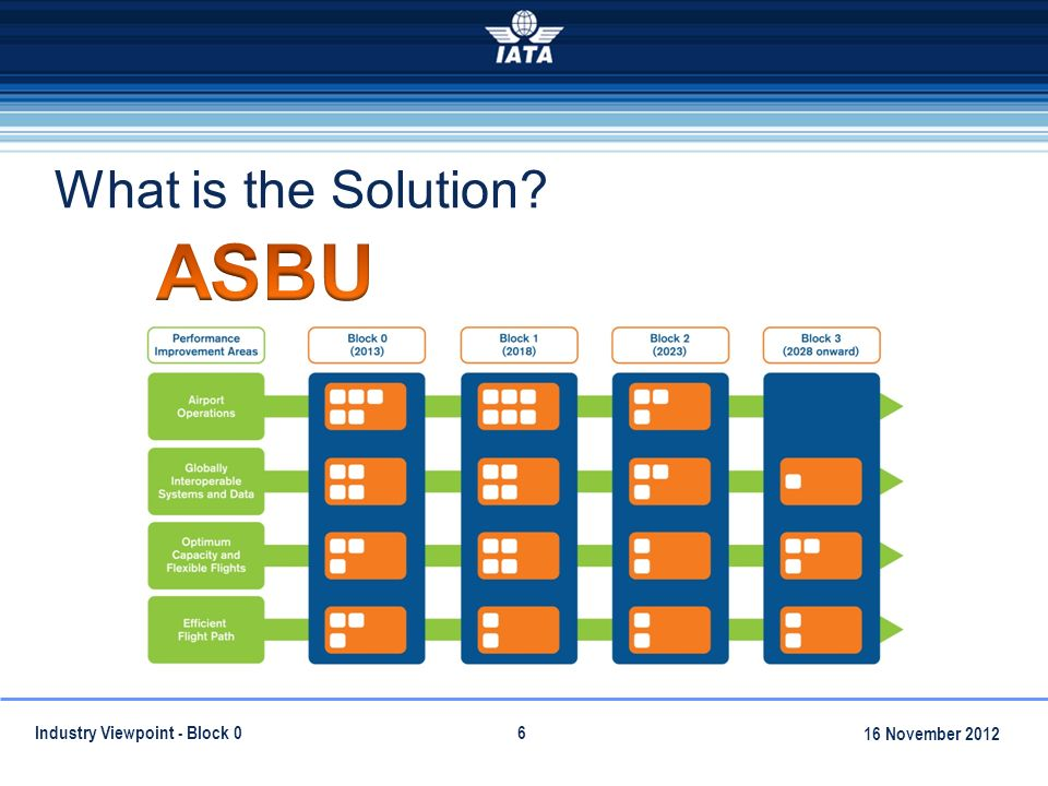 What is the Solution Industry Viewpoint - Block November 2012
