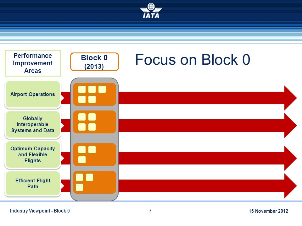7 7 Focus on Block 0 7 Optimum Capacity and Flexible Flights Globally Interoperable Systems and Data Efficient Flight Path Airport Operations Performance Improvement Areas Block 0 (2013) Global Air Navigation Industry Symposium September 2011 Industry Viewpoint - Block November 2012