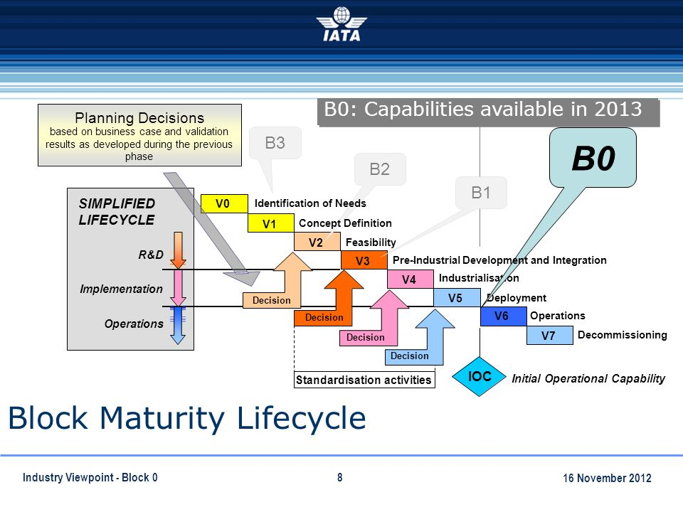8 Block Maturity Lifecycle SIMPLIFIED LIFECYCLE IOC Initial Operational Capability - Feasibility Operations Deployment Industrialisation Decommissioning V3 V2 V6 V5 V4 V7 V1 V0 V3 V2 V6 V5 V4 V7 V1 R&D Implementation Operations B0 B3 B2 B1 Concept Definition Identification of Needs B0: Capabilities available in 2013 Standardisation activities Pre-Industrial Development and Integration Decision Planning Decisions based on business case and validation results as developed during the previous phase Global Air Navigation Industry Symposium September 2011 Industry Viewpoint - Block November 2012