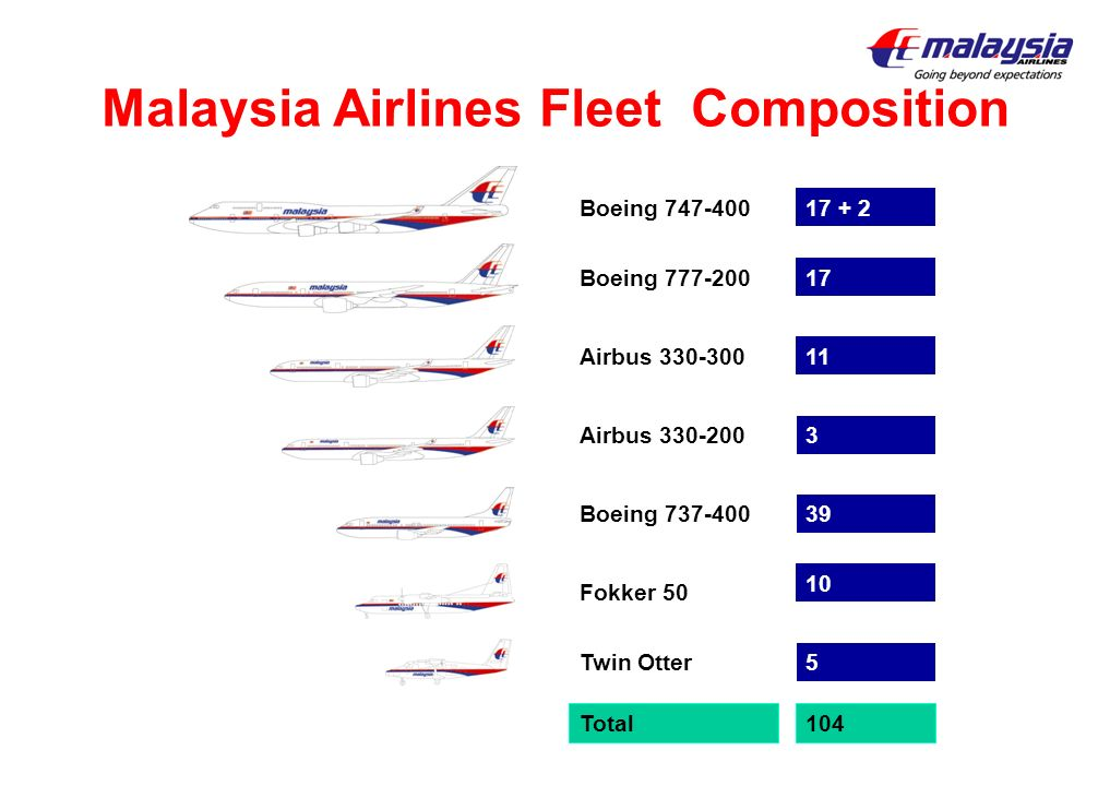 Malaysia Airlines Fleet Composition Boeing 747-400 Boeing 777-200 Airbus 330-300 Airbus 330-200 Boeing 737-400 Fokker 50 Twin Otter 17 + 2 17 11 10 39
