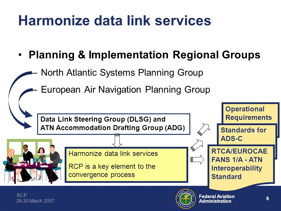 RCP 6 Federal Aviation Administration 26-30 March 2007 Operational Requirements Standards for ADS-C Harmonize data link services Planning & Implementa