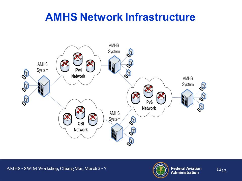 Federal Aviation Administration 11 SWIM in Asia/Pac could be done in several ways Over the CLNP Sub-network An IPv4 to CLNP gateway would be needed Ho