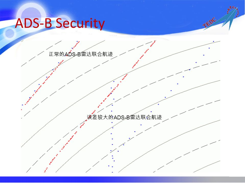 ADS-B Security ADS-B