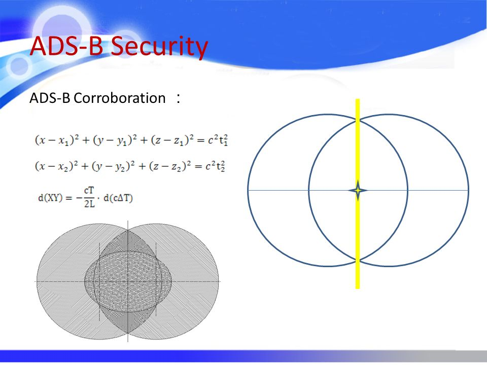 ADS-B Security ADS-B Corroboration