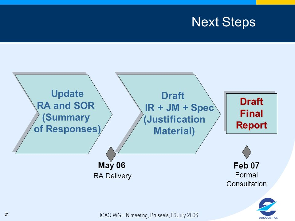 21 ICAO WG – N meeting, Brussels, 06 July 2006 Next Steps May 06 RA Delivery Feb 07 Formal Consultation Update RA and SOR (Summary of Responses) Draft