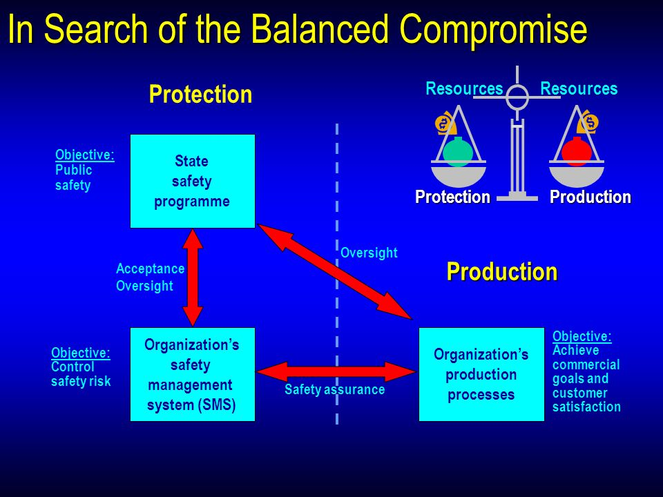 In Search of the Balanced Compromise State safety programme Organizations safety management system (SMS) Organizations production processes Objective: