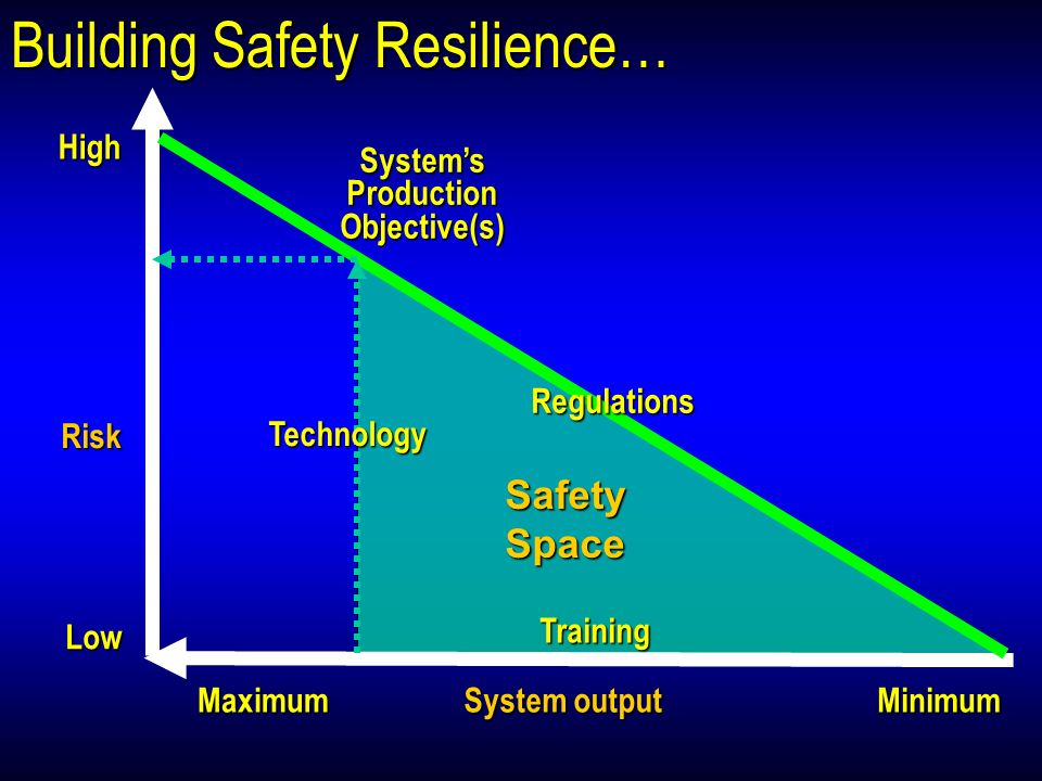 Building Safety Resilience… Risk High Low System output MaximumMinimum SafetySpace Training SystemsProductionObjective(s) Regulations Regulations Tech