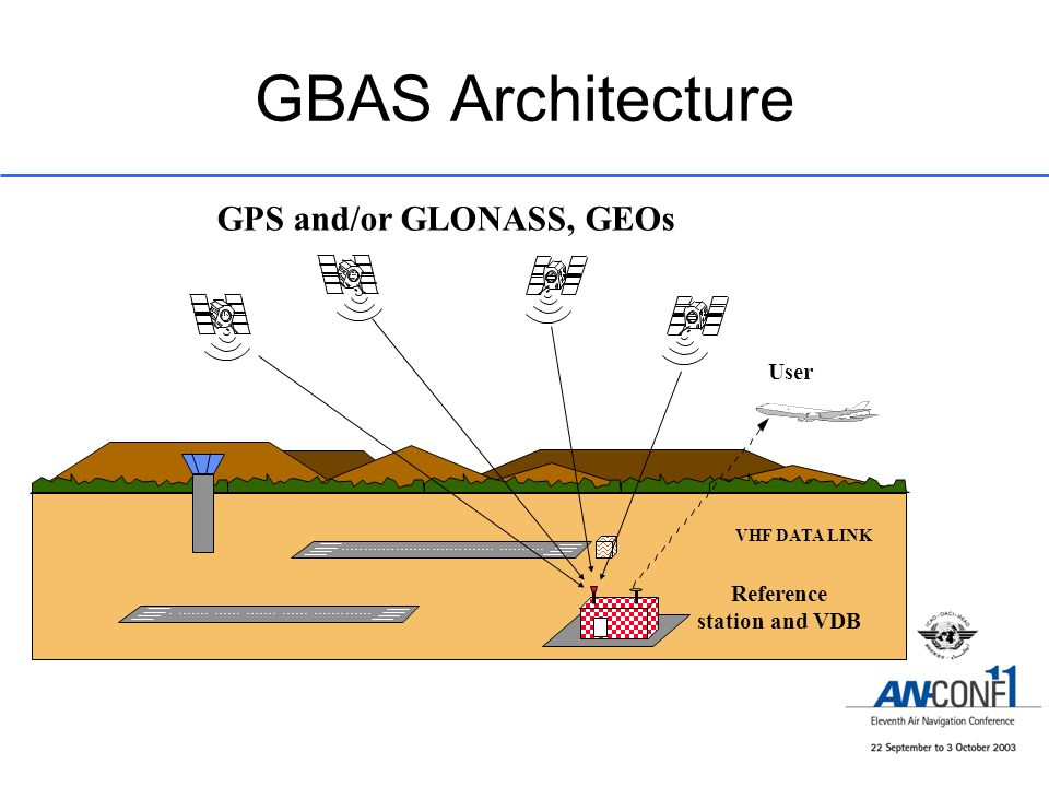 GBAS Architecture GPS and/or GLONASS, GEOs User Reference station and VDB VHF DATA LINK