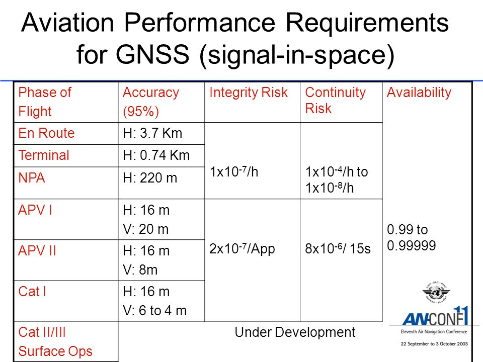 Aviation Performance Requirements for GNSS (signal-in-space) Phase of Flight Accuracy (95%) Integrity RiskContinuity Risk Availability En RouteH: 3.7