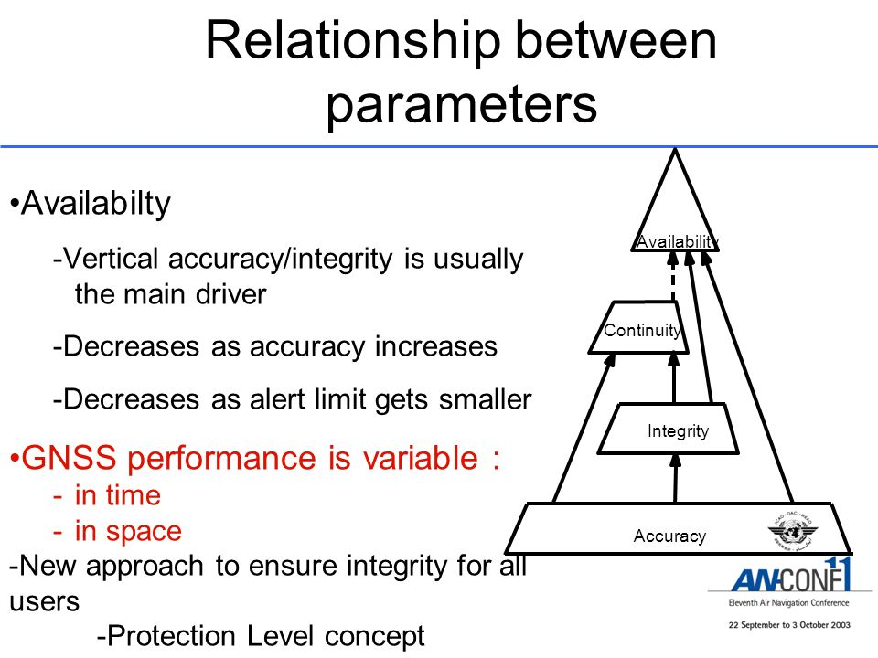 Relationship between parameters Integrity Accuracy Continuity Availability Availabilty -Vertical accuracy/integrity is usually the main driver -Decrea