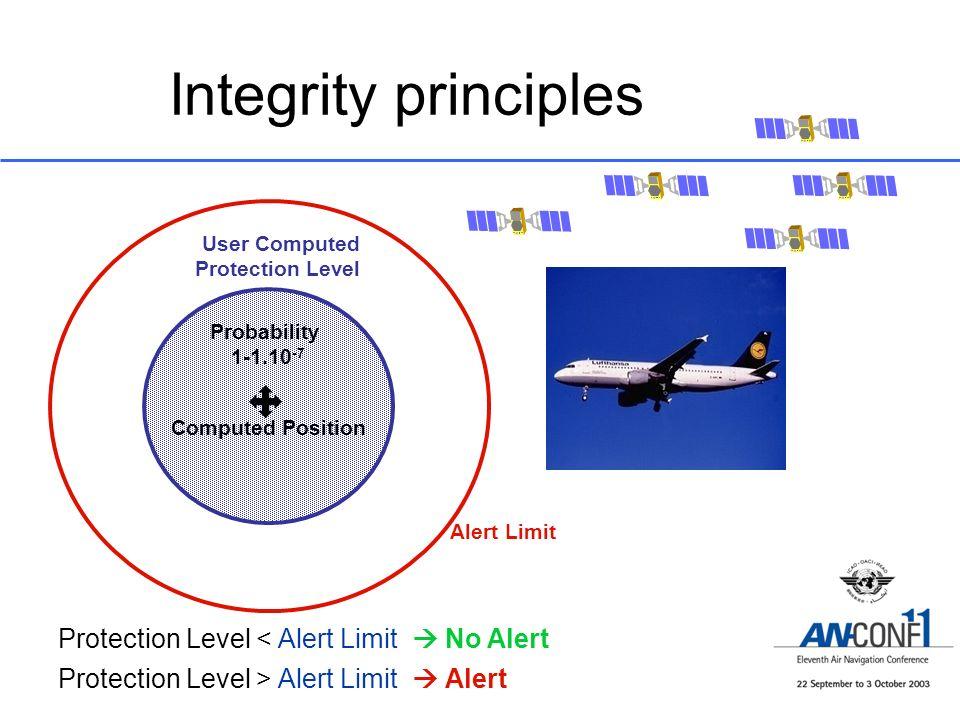 Integrity principles Alert Limit Computed Position User Computed Protection Level Protection Level > Alert Limit Alert Protection Level < Alert Limit