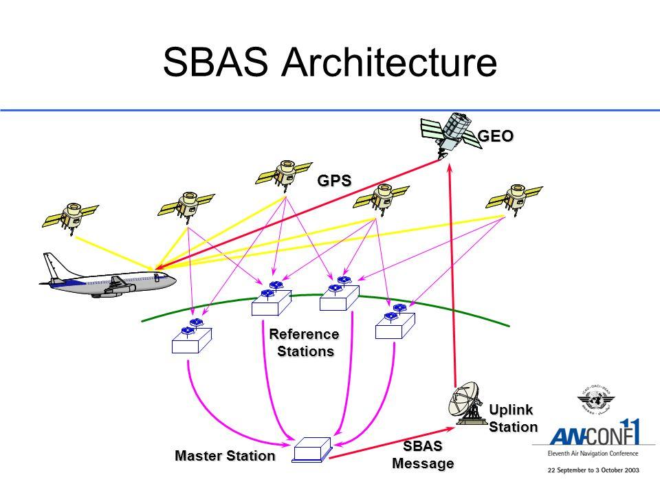 SBAS Architecture ReferenceStations Master Station UplinkStation GEO GPS SBASMessage