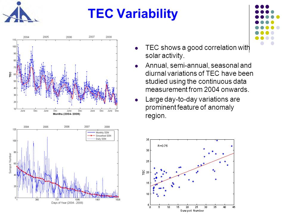TEC Variability TEC shows a good correlation with solar activity. Annual, semi-annual, seasonal and diurnal variations of TEC have been studied using