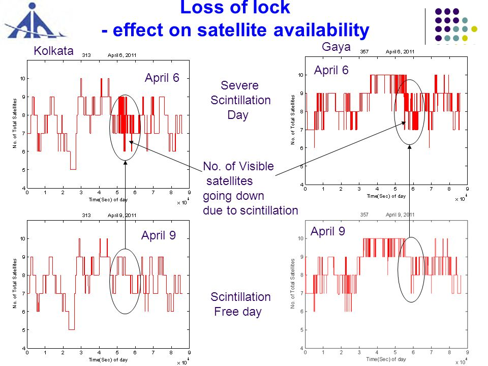 27 Loss of lock - effect on satellite availability Scintillation Free day April 6 Kolkata Gaya No. of Visible satellites going down due to scintillati