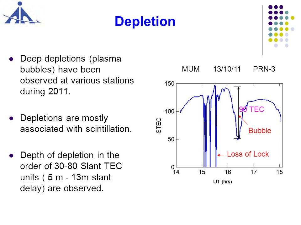 Depletion Deep depletions (plasma bubbles) have been observed at various stations during 2011. Depletions are mostly associated with scintillation. De