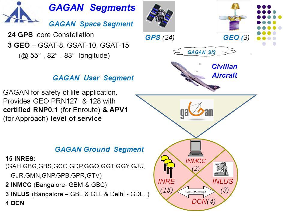 GAGAN – Ground Segment Gaya GLLGBL GBMGBC GDL * GAGAN Reference Station (15) GAGAN Master Control Centre (2) GAGAN Land Up Link Station (3)