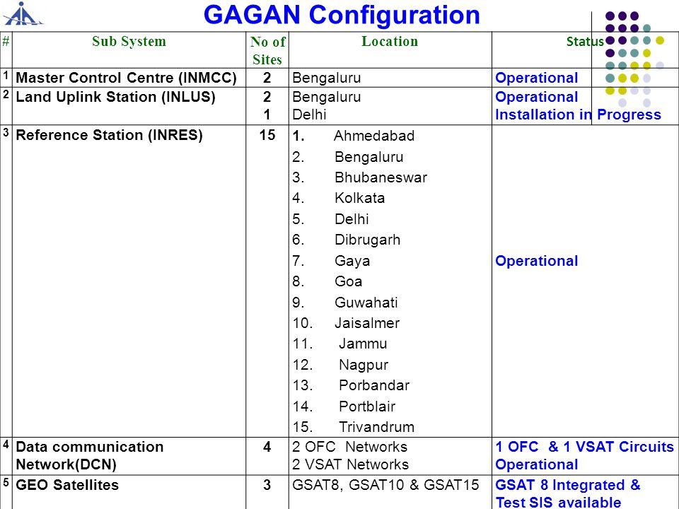 GAGAN Space Segment Coverage GSAT- 8 at 55° GSAT-15 at 83°GSAT-10 at 82° PRN127 PRN128
