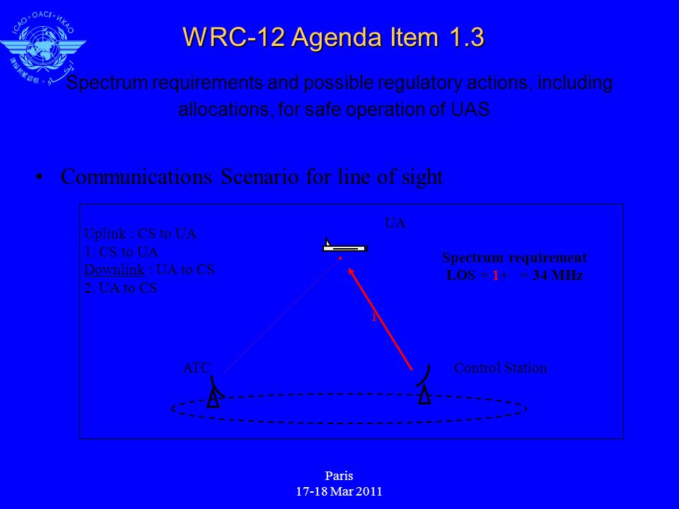 Paris 17-18 Mar 2011 WRC-12 Agenda Item 1.3 WRC-12 Agenda Item 1.3 Spectrum requirements and possible regulatory actions, including allocations, for safe operation of UAS Communications Scenario for line of sight ATC UA Control Station Uplink : CS to UA 1.