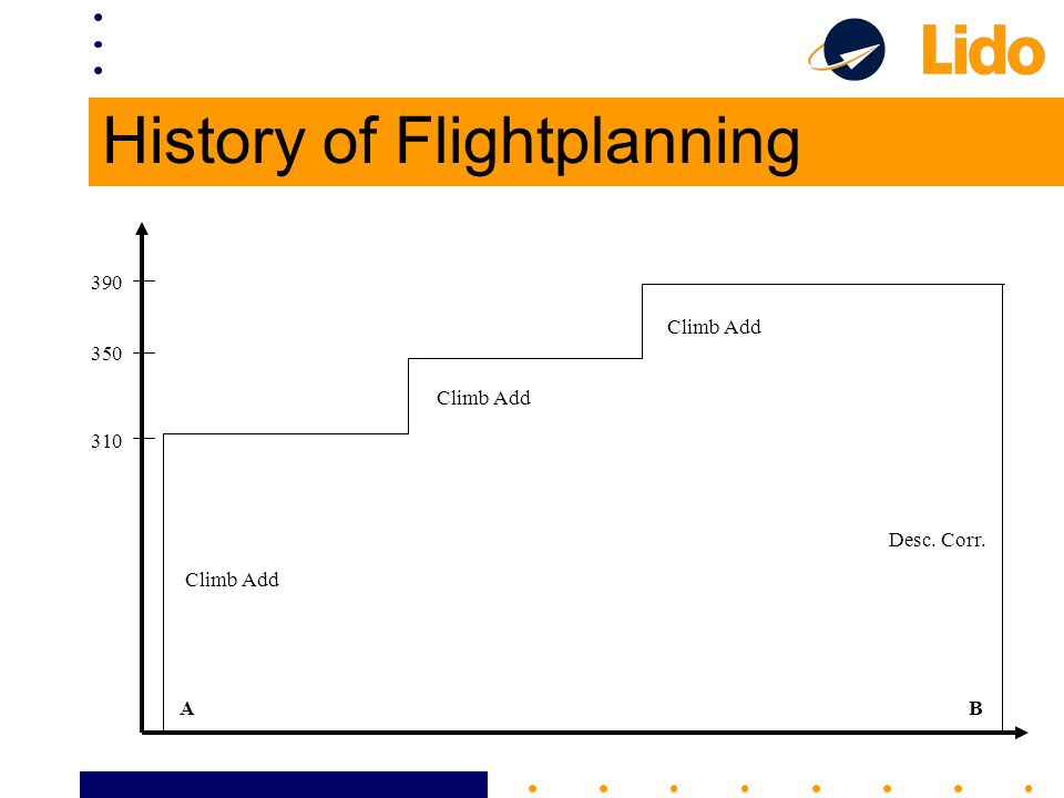 History of Flightplanning Climb Add Desc. Corr. BA