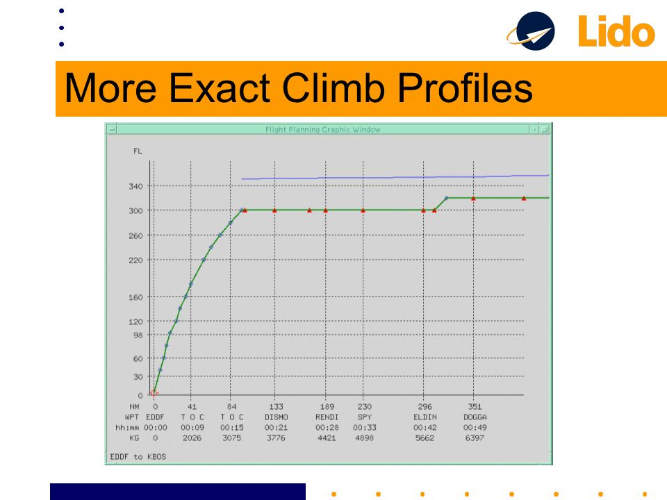More Exact Climb Profiles