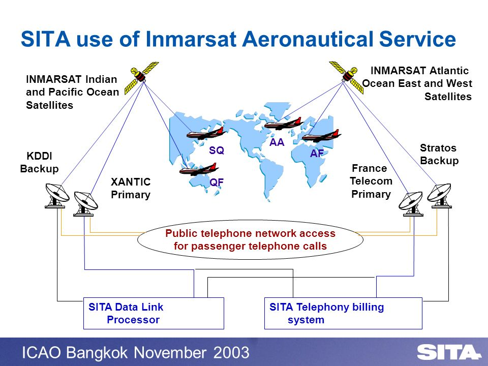 ICAO Bangkok November 2003 SITA use of Inmarsat Aeronautical Service INMARSAT Atlantic Ocean East and West Satellites KDDI Backup XANTIC Primary SITA