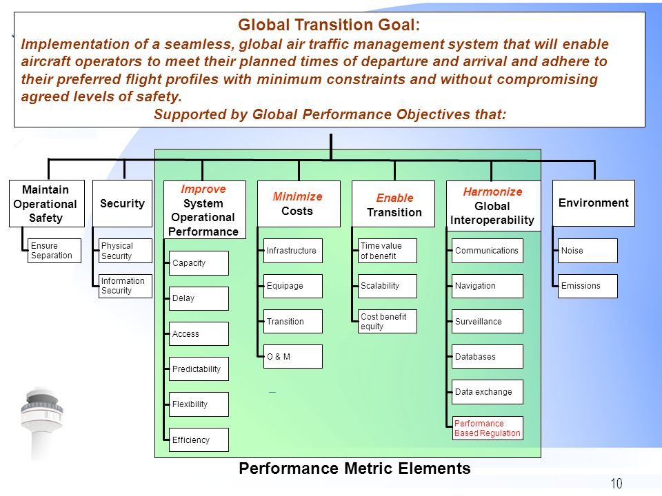 10 Global Transition Goal: Implementation of a seamless, global air traffic management system that will enable aircraft operators to meet their planne